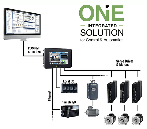 one integrated solution for control and automation
