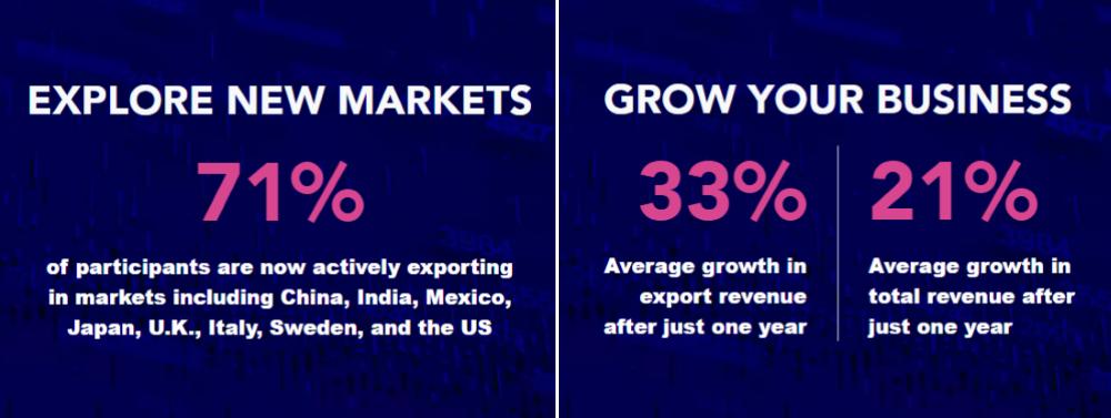 Trade Accelerator Program (TAP) statistics